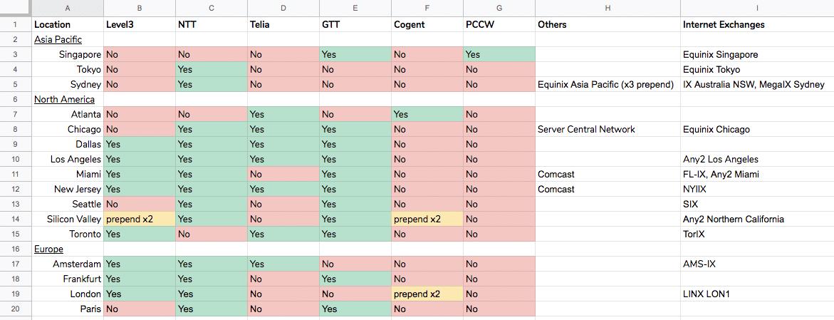 Vultr IPv4 Transits